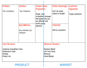 Elastic Product Model - leancanvas